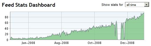 График роста кол-ва читателей по данным feedburner.com
