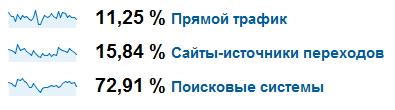 Данные по источникам трафика от Google Analytics